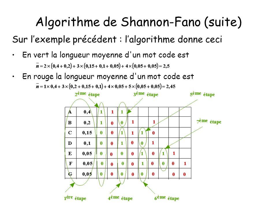 Algorithme de Shannon-Fano (suite) Sur lexemple précédent : lalgorithme donne ceci En vert la longueur moyenne d'un mot code est En rouge la longueur