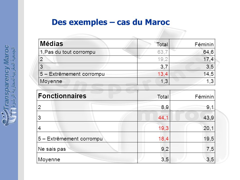 الجمعية المغربية لمحاربة الرشوة Transparency Maroc Des exemples – cas du Maroc Médias TotalFéminin 1.Pas du tout corrompu63,764,6 219,217,4 33,73,5 5 – Extrêmement corrompu13,414,5 Moyenne1,3 Fonctionnaires TotalFéminin 28,99,1 344,143,9 419,320,1 5 – Extrêmement corrompu18,419,5 Ne sais pas9,27,5 Moyenne3,5