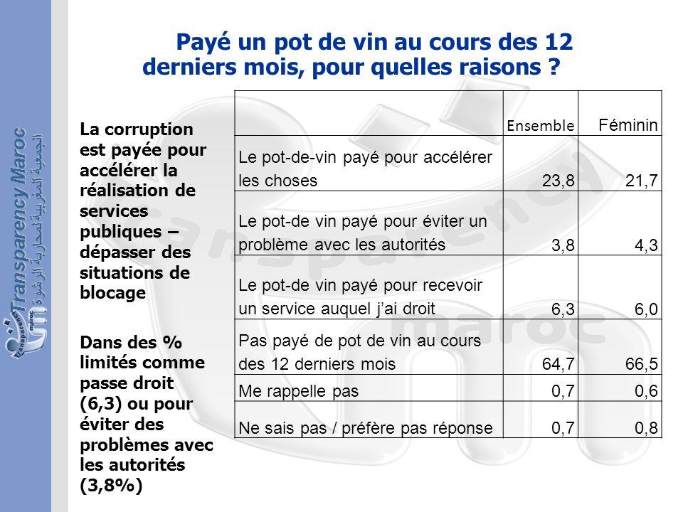 الجمعية المغربية لمحاربة الرشوة Transparency Maroc Payé un pot de vin au cours des 12 derniers mois, pour quelles raisons .