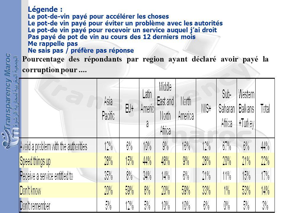 الجمعية المغربية لمحاربة الرشوة Transparency Maroc Pourcentage des répondants par region ayant déclaré avoir payé la corruption pour....