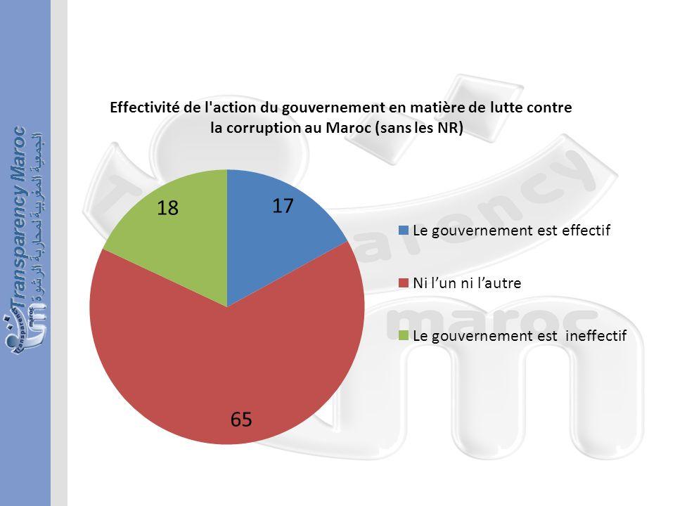 الجمعية المغربية لمحاربة الرشوة Transparency Maroc