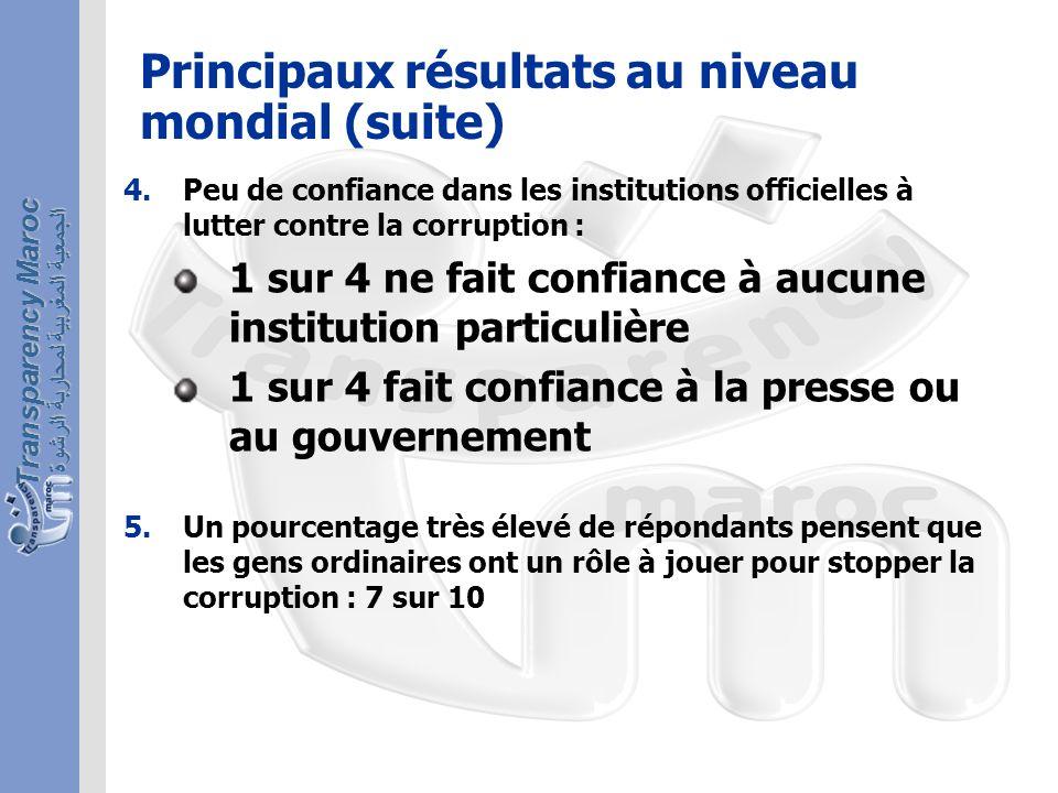 الجمعية المغربية لمحاربة الرشوة Transparency Maroc Résultats du Maroc