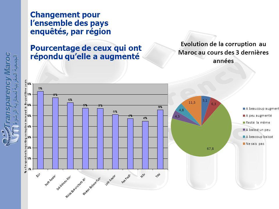 الجمعية المغربية لمحاربة الرشوة Transparency Maroc Changement pour lensemble des pays enquêtés, par région Pourcentage de ceux qui ont répondu quelle a augmenté