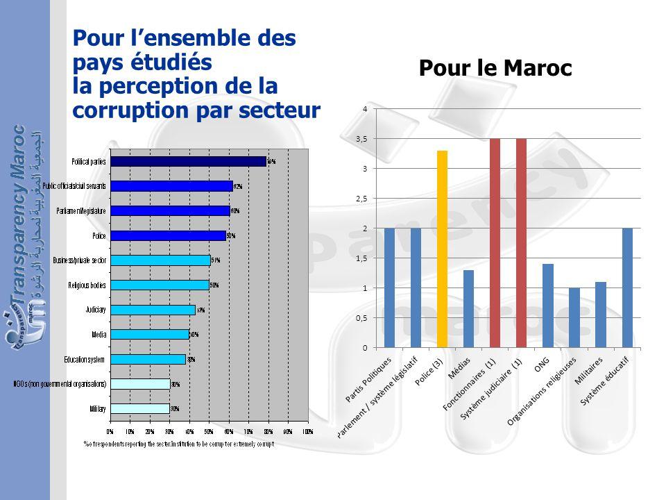 الجمعية المغربية لمحاربة الرشوة Transparency Maroc Pour lensemble des pays étudiés la perception de la corruption par secteur Pour le Maroc