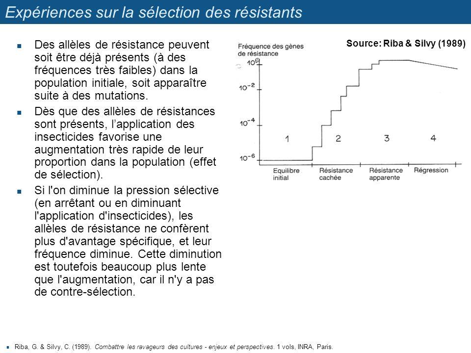 Expériences sur la sélection des résistants Des allèles de résistance peuvent soit être déjà présents (à des fréquences très faibles) dans la populati