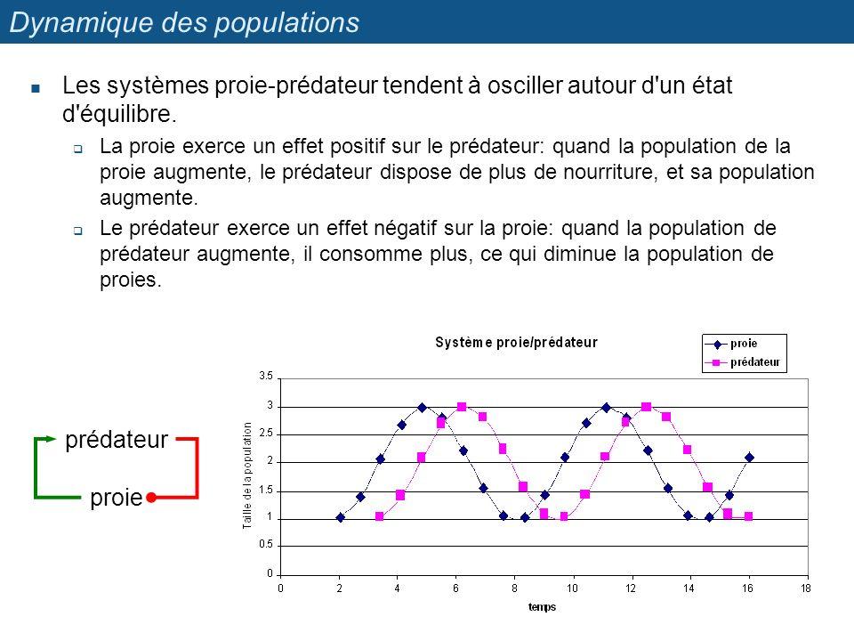 Dynamique des populations Les systèmes proie-prédateur tendent à osciller autour d'un état d'équilibre. La proie exerce un effet positif sur le prédat