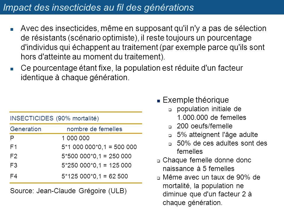 Impact des insecticides au fil des générations Avec des insecticides, même en supposant qu'il n'y a pas de sélection de résistants (scénario optimiste