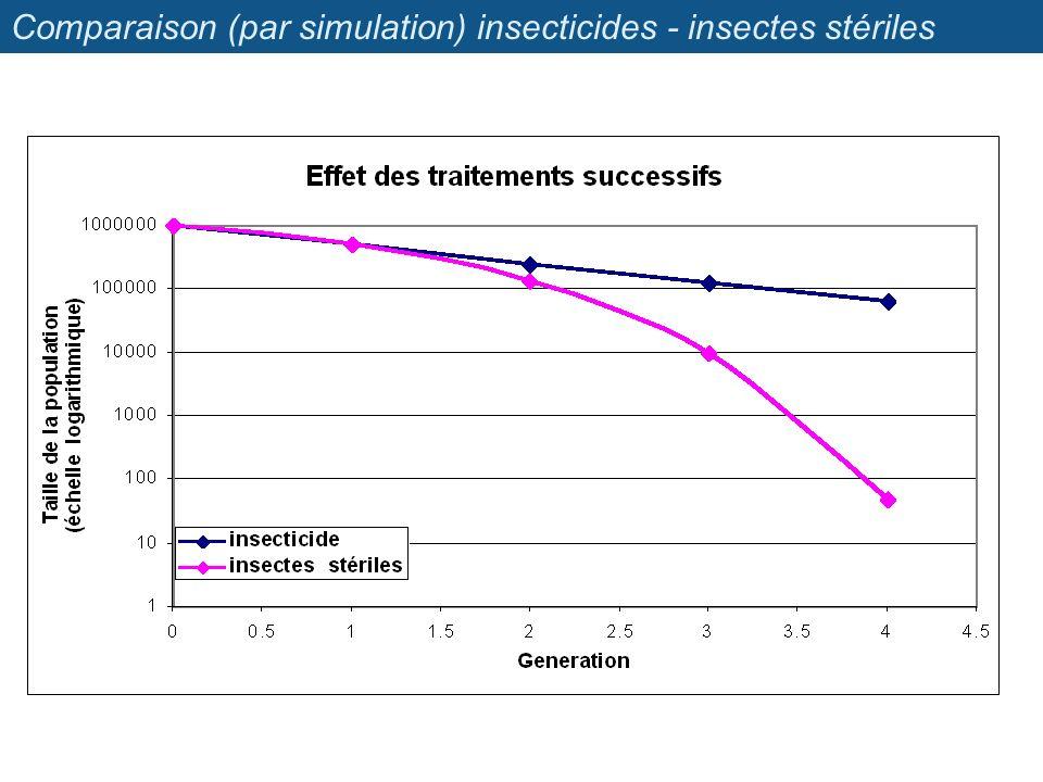 Comparaison (par simulation) insecticides - insectes stériles