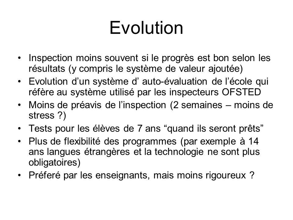 Evolution Inspection moins souvent si le progrès est bon selon les résultats (y compris le système de valeur ajoutée) Evolution dun système d auto-éva