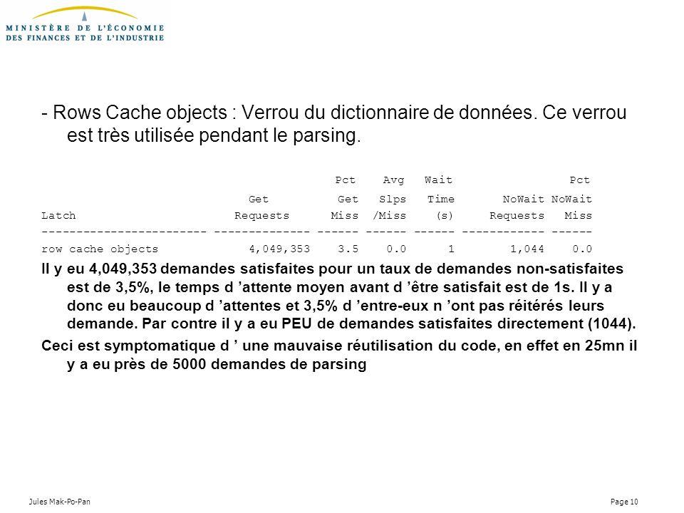 Jules Mak-Po-Pan Page 10 - Rows Cache objects : Verrou du dictionnaire de données. Ce verrou est très utilisée pendant le parsing. Pct Avg Wait Pct Ge