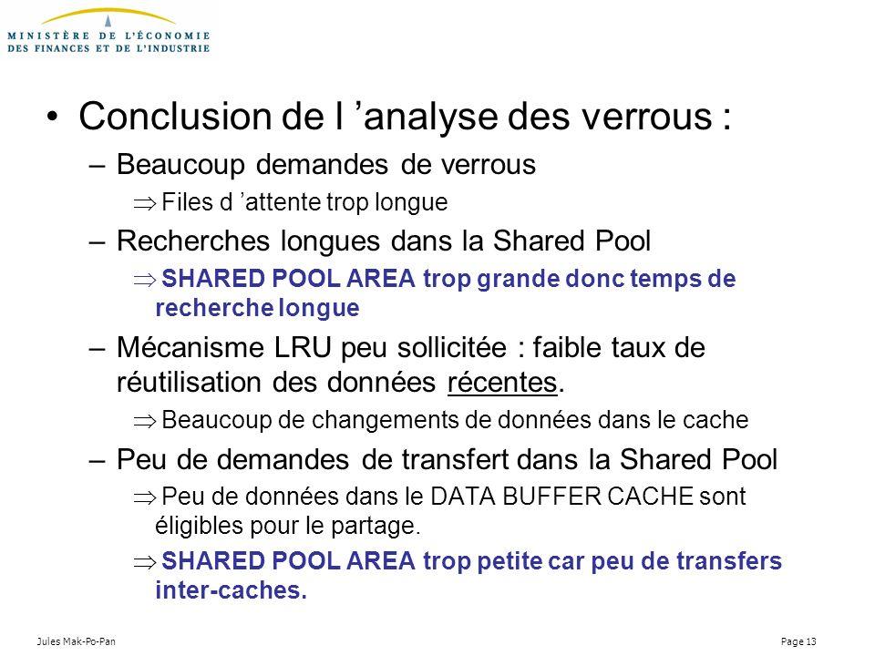Jules Mak-Po-Pan Page 13 Conclusion de l analyse des verrous : –Beaucoup demandes de verrous Files d attente trop longue –Recherches longues dans la S