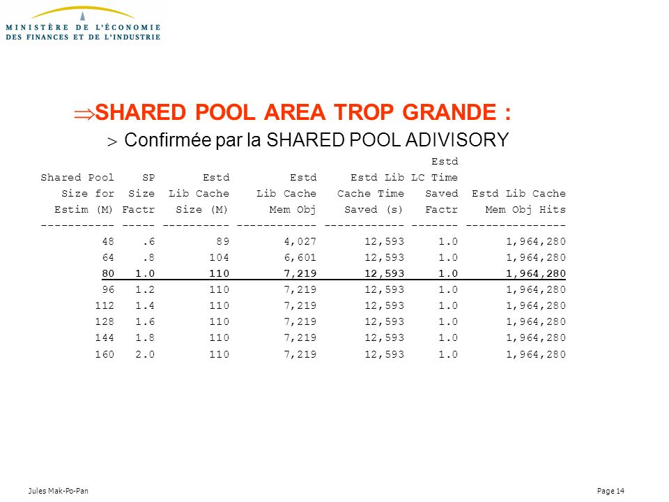 Jules Mak-Po-Pan Page 14 SHARED POOL AREA TROP GRANDE : Confirmée par la SHARED POOL ADIVISORY Estd Shared Pool SP Estd Estd Estd Lib LC Time Size for