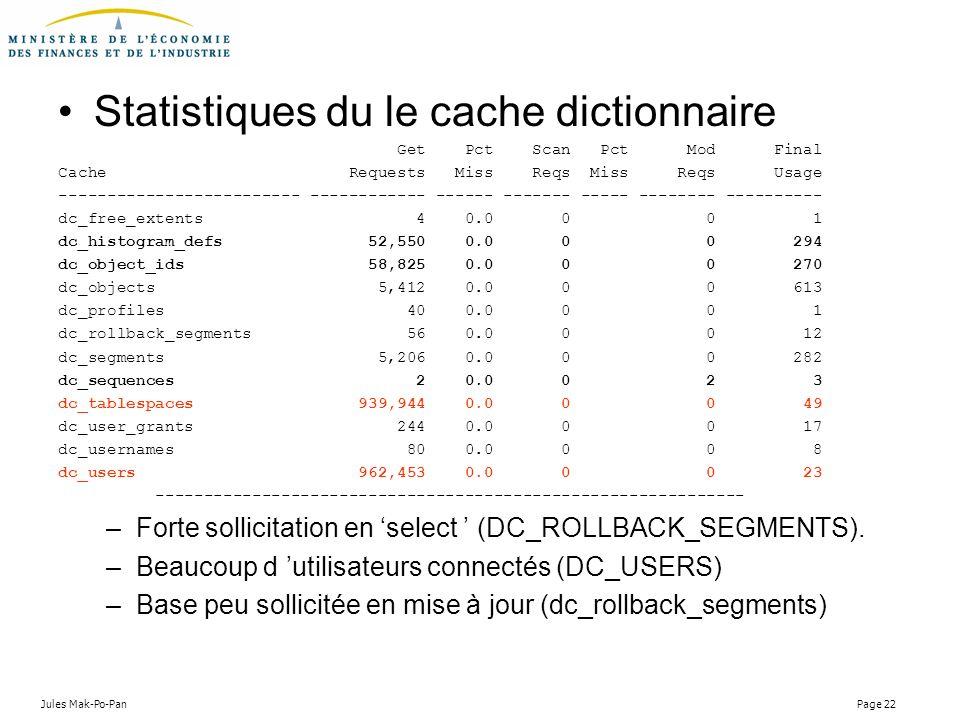 Jules Mak-Po-Pan Page 22 Statistiques du le cache dictionnaire Get Pct Scan Pct Mod Final Cache Requests Miss Reqs Miss Reqs Usage -------------------