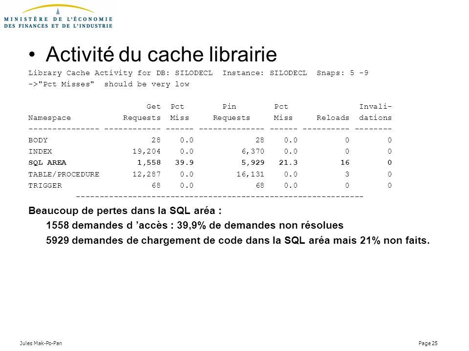Jules Mak-Po-Pan Page 25 Activité du cache librairie Library Cache Activity for DB: SILODECL Instance: SILODECL Snaps: 5 -9 ->