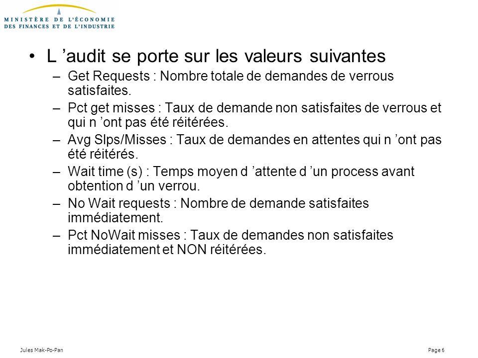 Jules Mak-Po-Pan Page 6 L audit se porte sur les valeurs suivantes –Get Requests : Nombre totale de demandes de verrous satisfaites. –Pct get misses :