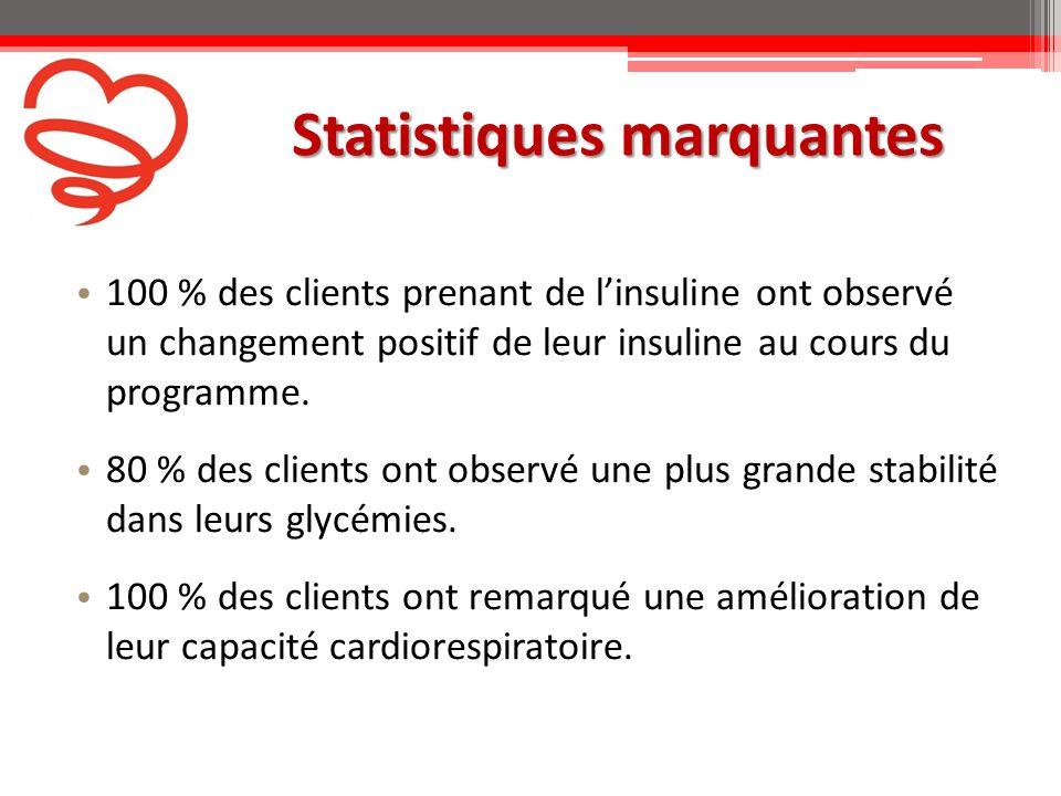 100 % des clients prenant de linsuline ont observé un changement positif de leur insuline au cours du programme.