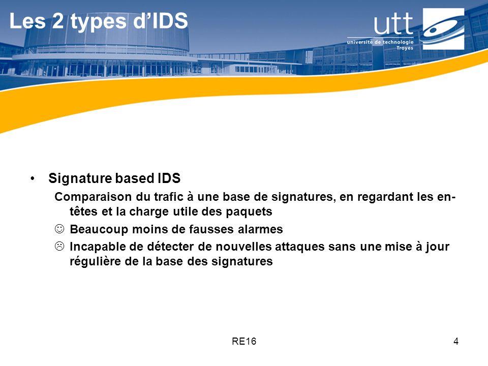 RE164 Les 2 types dIDS Signature based IDS Comparaison du trafic à une base de signatures, en regardant les en- têtes et la charge utile des paquets B