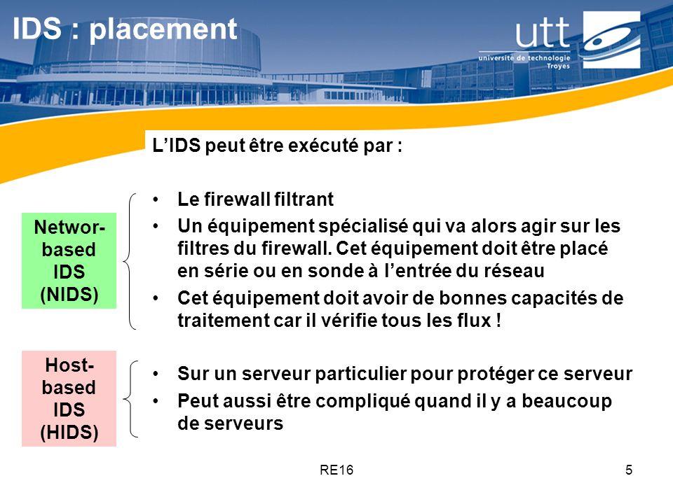 RE165 IDS : placement LIDS peut être exécuté par : Le firewall filtrant Un équipement spécialisé qui va alors agir sur les filtres du firewall. Cet éq
