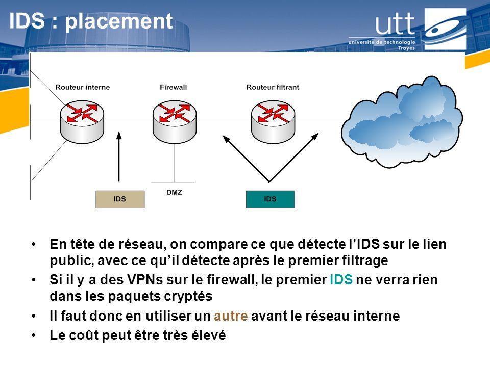RE167 IDS : placement En tête de réseau, on compare ce que détecte lIDS sur le lien public, avec ce quil détecte après le premier filtrage Si il y a d