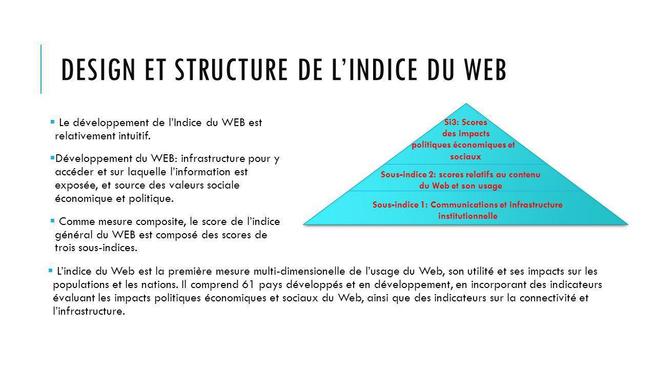 DESIGN ET STRUCTURE DE LINDICE DU WEB Le développement de lIndice du WEB est relativement intuitif.
