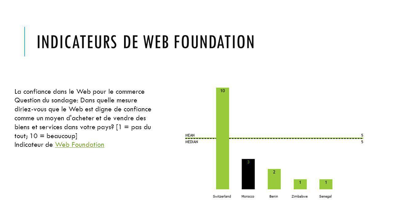 INDICATEURS DE WEB FOUNDATION La confiance dans le Web pour le commerce Question du sondage: Dans quelle mesure diriez-vous que le Web est digne de confiance comme un moyen d acheter et de vendre des biens et services dans votre pays.