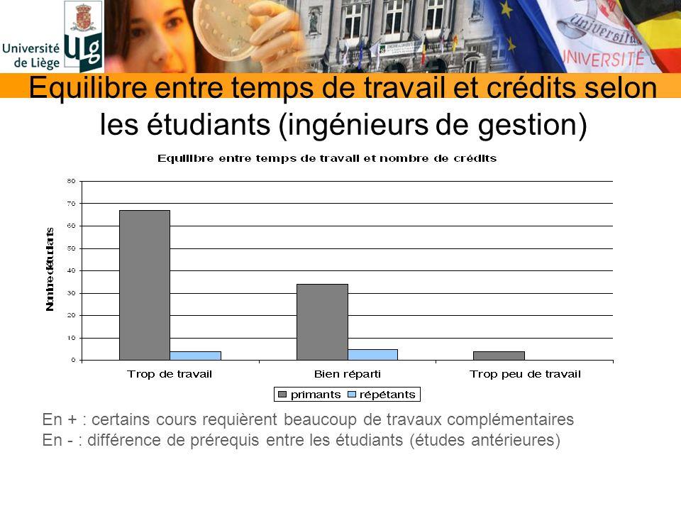 Equilibre entre temps de travail et crédits selon les étudiants (ingénieurs de gestion) En + : certains cours requièrent beaucoup de travaux complémentaires En - : différence de prérequis entre les étudiants (études antérieures)