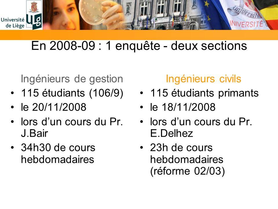 En 2008-09 : 1 enquête - deux sections Ingénieurs de gestion 115 étudiants (106/9) le 20/11/2008 lors dun cours du Pr. J.Bair 34h30 de cours hebdomada