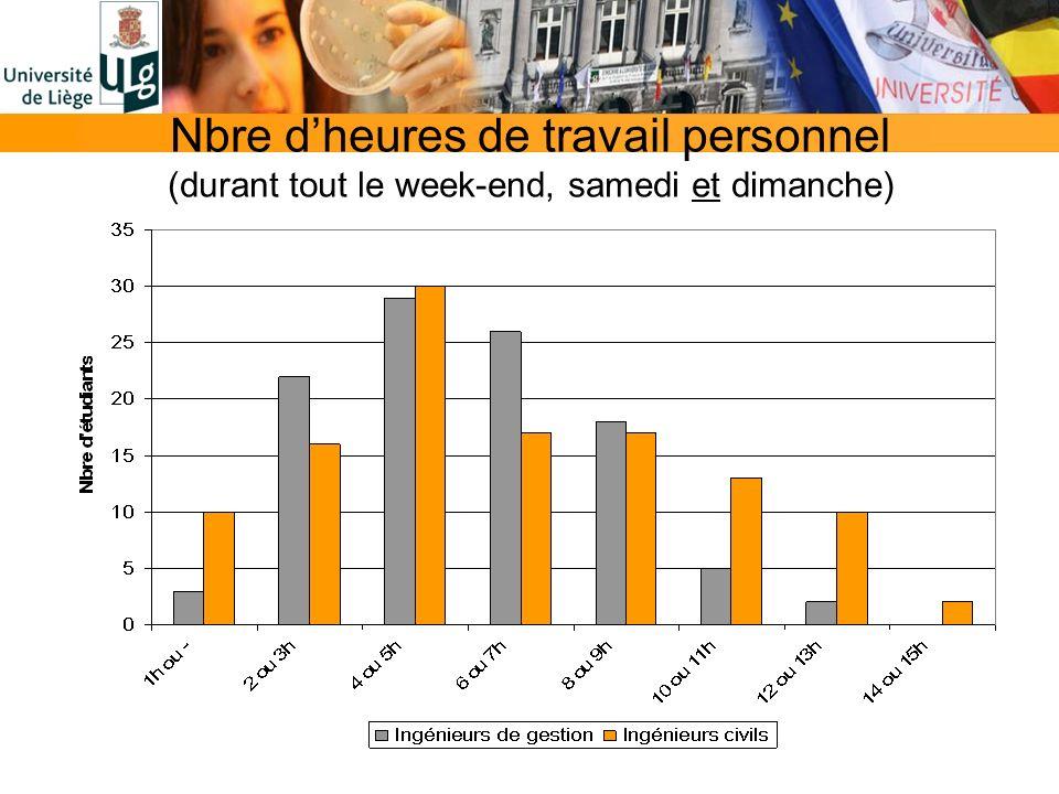 Nbre dheures de travail personnel (durant tout le week-end, samedi et dimanche)