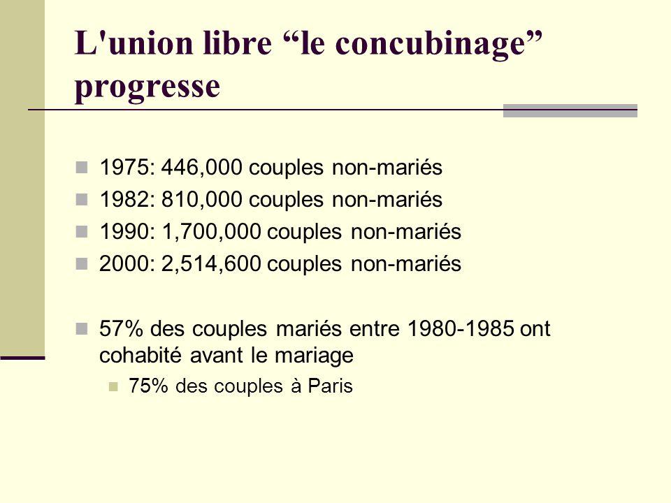 L'union libre le concubinage progresse 1975: 446,000 couples non-mariés 1982: 810,000 couples non-mariés 1990: 1,700,000 couples non-mariés 2000: 2,51