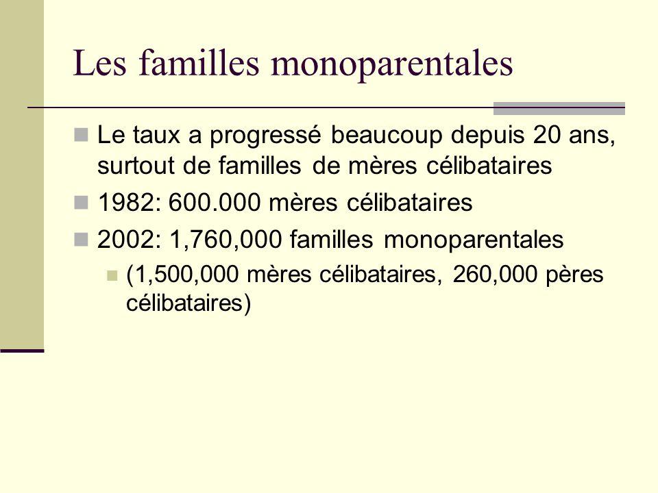 Les familles monoparentales Le taux a progressé beaucoup depuis 20 ans, surtout de familles de mères célibataires 1982: 600.000 mères célibataires 200