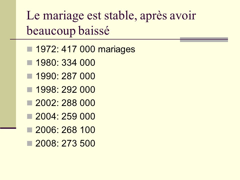 Le PACS progresse beaucoup 1999: 6 140 2000: 22 136 2001: 19 302 2002: 25 055 2003: 31 218 2004: 26 696 2008: 146 084 Dissolutions 2003: 3475 (11% en 2003, contre 38% de divorces)