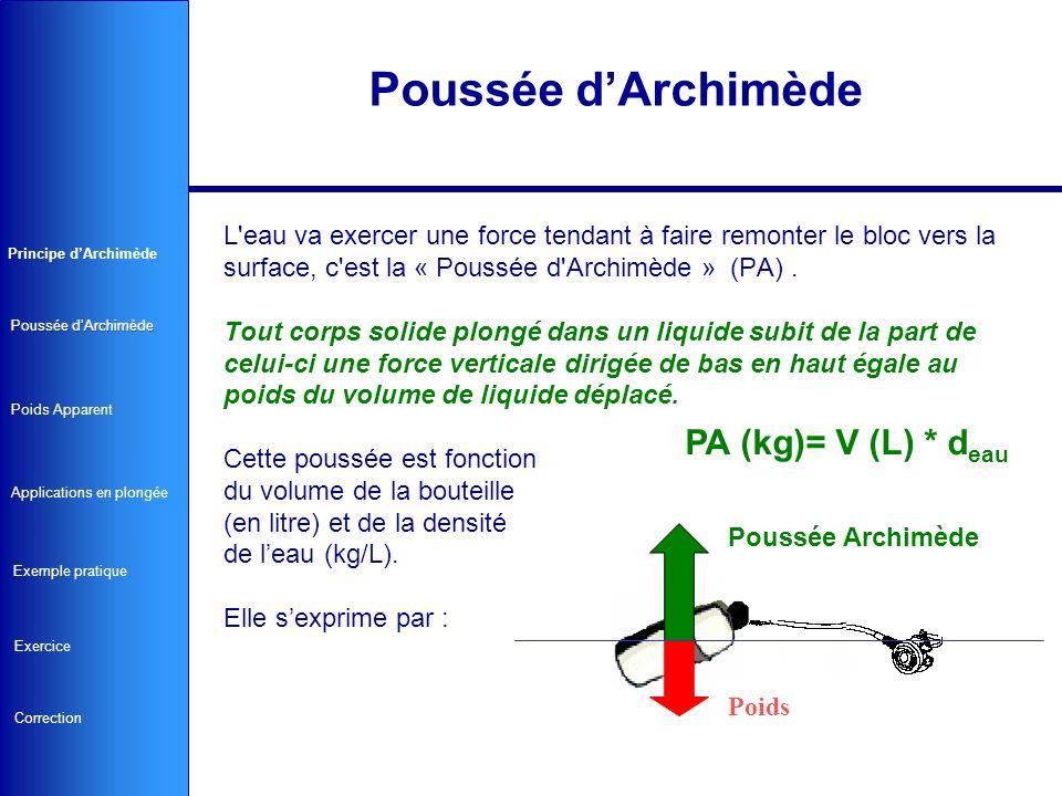 L'eau va exercer une force tendant à faire remonter le bloc vers la surface, c'est la « Poussée d'Archimède » (PA). Tout corps solide plongé dans un l