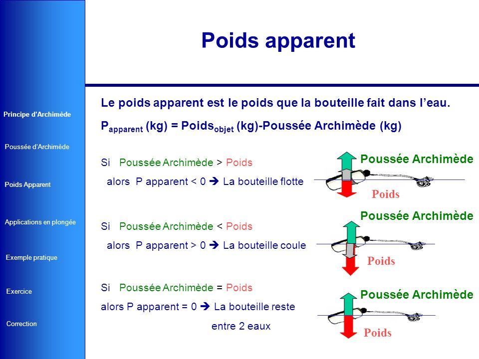 Le poids apparent est le poids que la bouteille fait dans leau. P apparent (kg) = Poids objet (kg)-Poussée Archimède (kg) Si Poussée Archimède > Poids