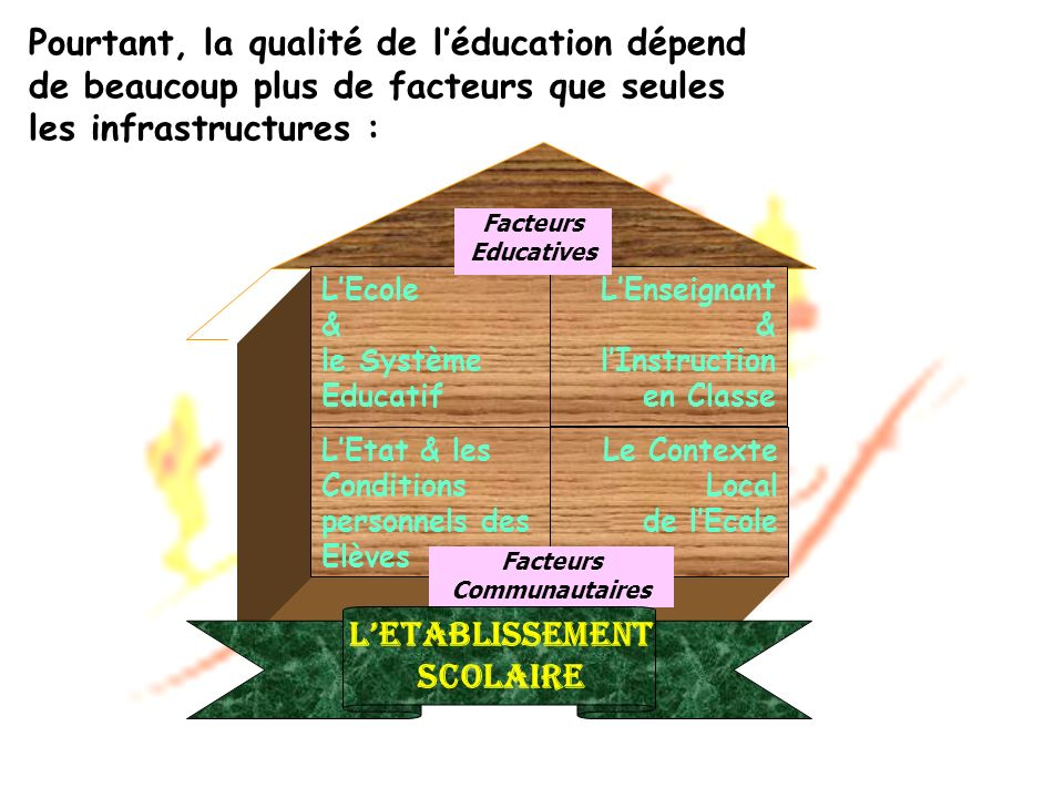 Pourtant, la qualité de léducation dépend de beaucoup plus de facteurs que seules les infrastructures : LEcole & le Système Educatif LEnseignant & lInstruction en Classe Facteurs Educatives LEtat & les Conditions personnels des Elèves Le Contexte Local de lEcole Facteurs Communautaires LEtablissement Scolaire