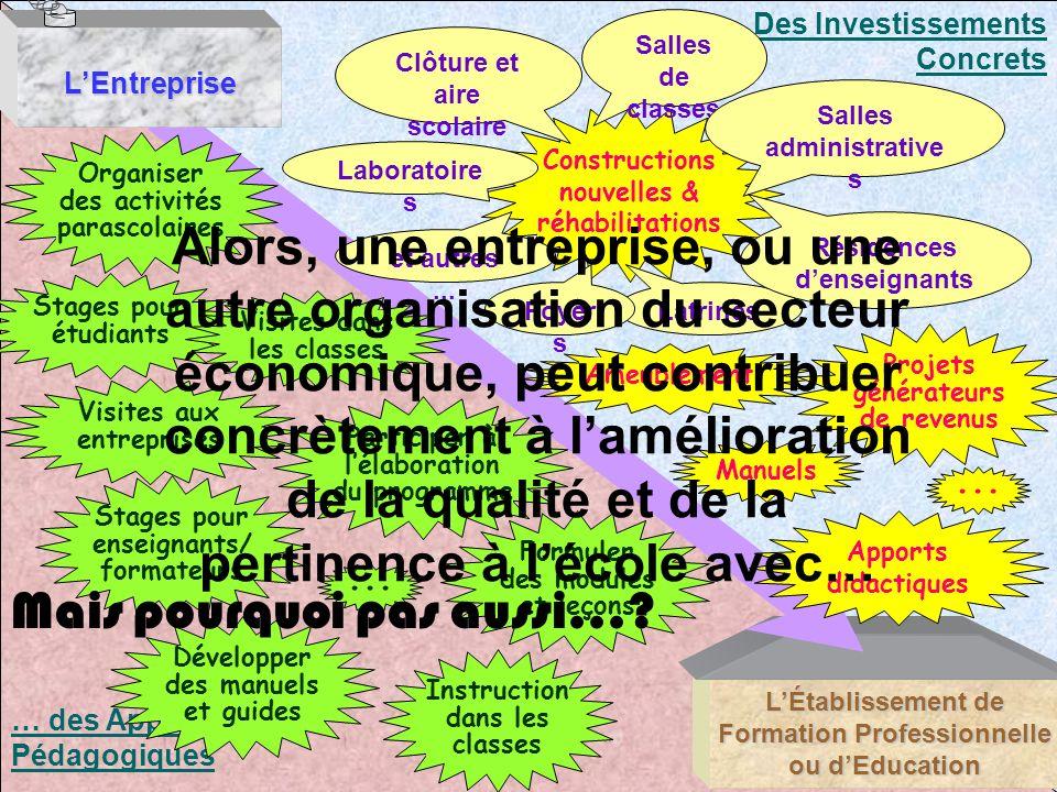 … des Appuis Pédagogiques Des Investissements Concrets LÉtablissement de Formation Professionnelle ou dEducation Constructions nouvelles & réhabilitat
