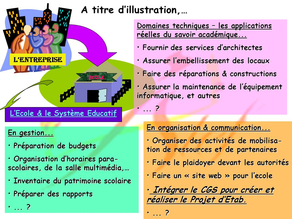 ECOLE LEntreprise LEcole & le Système Educatif En gestion... Préparation de budgets Préparation de budgets Organisation dhoraires para- scolaires, de