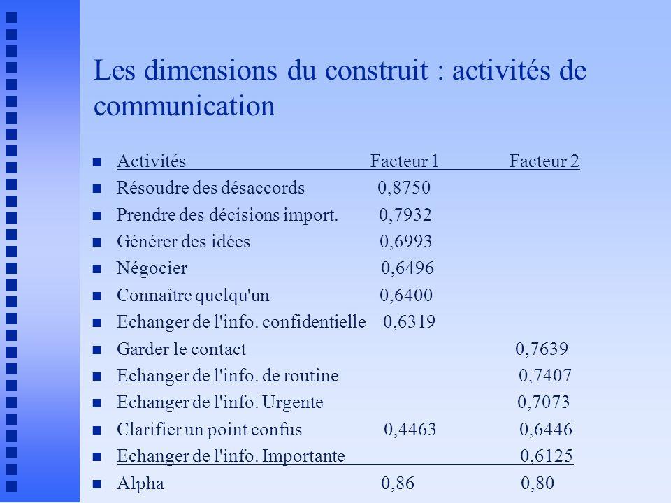 Les dimensions du construit : activités de communication n Activités Facteur 1 Facteur 2 n Résoudre des désaccords 0,8750 n Prendre des décisions import.