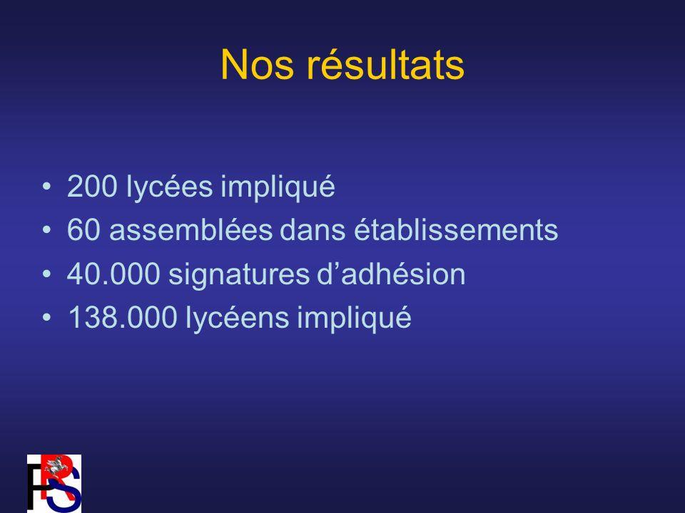 Nos résultats 200 lycées impliqué 60 assemblées dans établissements 40.000 signatures dadhésion 138.000 lycéens impliqué