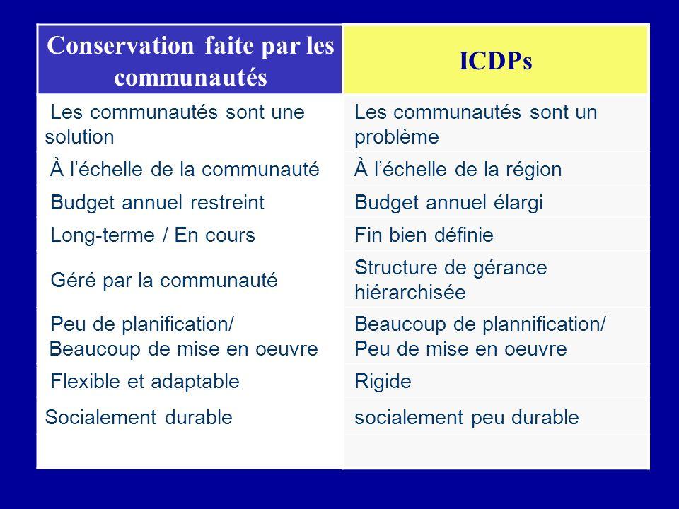 Conservation faite par les communautés ICDPs Les communautés sont une solution Les communautés sont un problème À léchelle de la communautéÀ léchelle