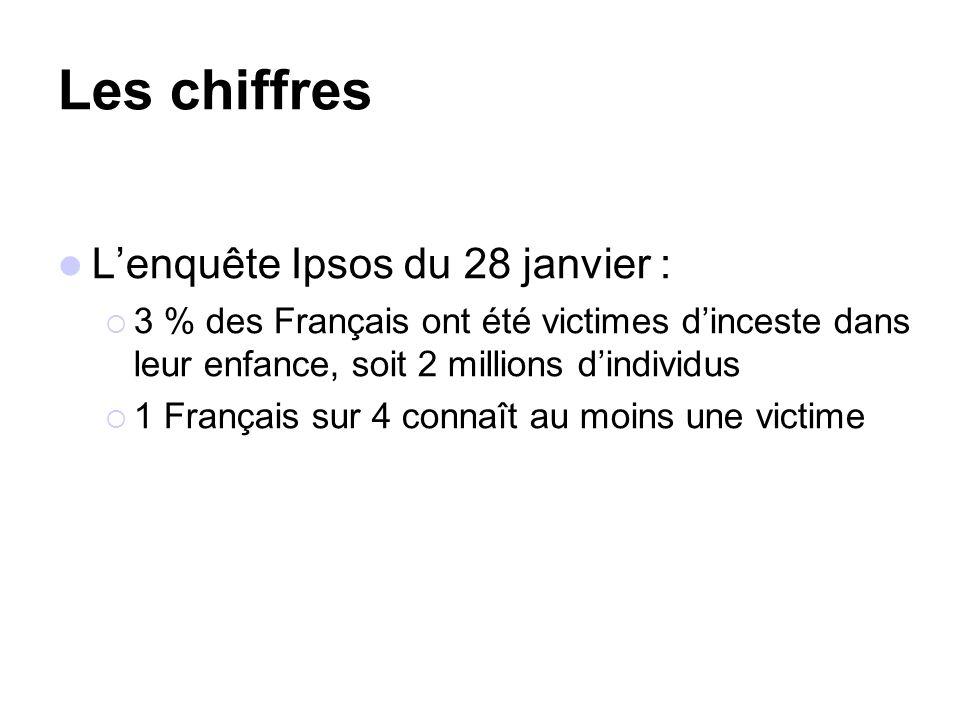 Les chiffres Lenquête Ipsos du 28 janvier : 3 % des Français ont été victimes dinceste dans leur enfance, soit 2 millions dindividus 1 Français sur 4 connaît au moins une victime