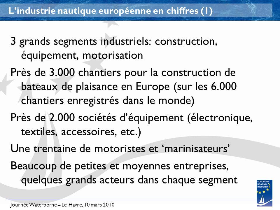 Journée Waterborne – Le Havre, 10 mars 2010 Lindustrie nautique européenne en chiffres (1) 3 grands segments industriels: construction, équipement, mo