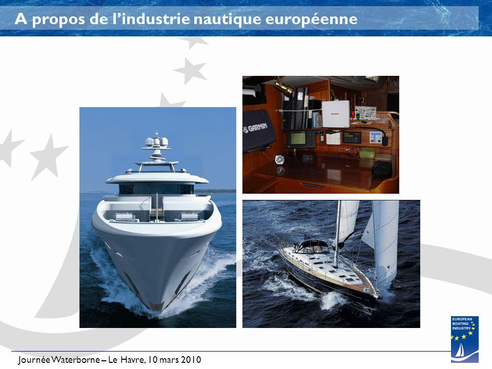 Journée Waterborne – Le Havre, 10 mars 2010 A propos de lindustrie nautique européenne