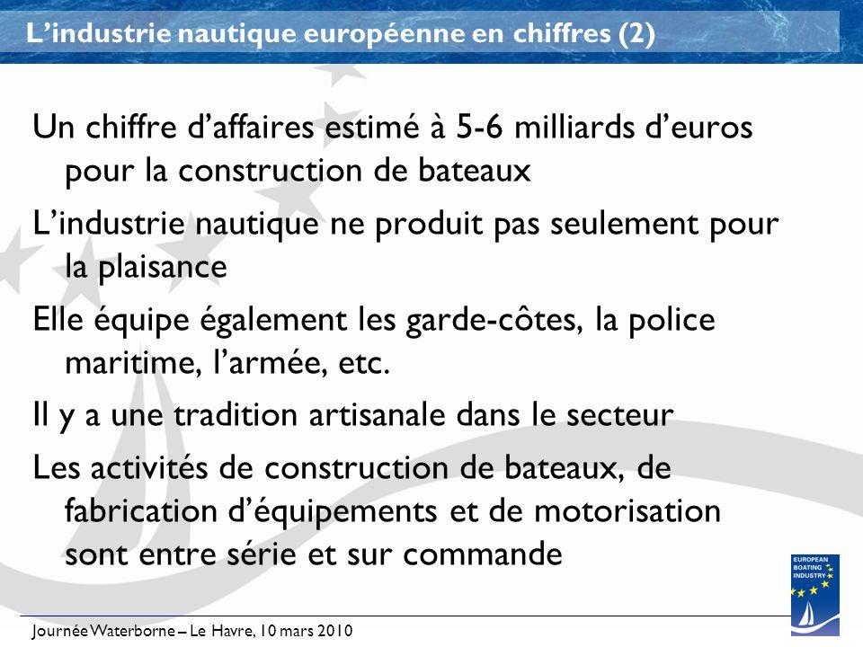 Journée Waterborne – Le Havre, 10 mars 2010 Lindustrie nautique européenne en chiffres (2) Un chiffre daffaires estimé à 5-6 milliards deuros pour la