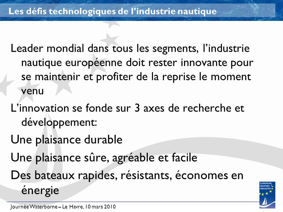 Journée Waterborne – Le Havre, 10 mars 2010 Les défis technologiques de lindustrie nautique Leader mondial dans tous les segments, lindustrie nautique