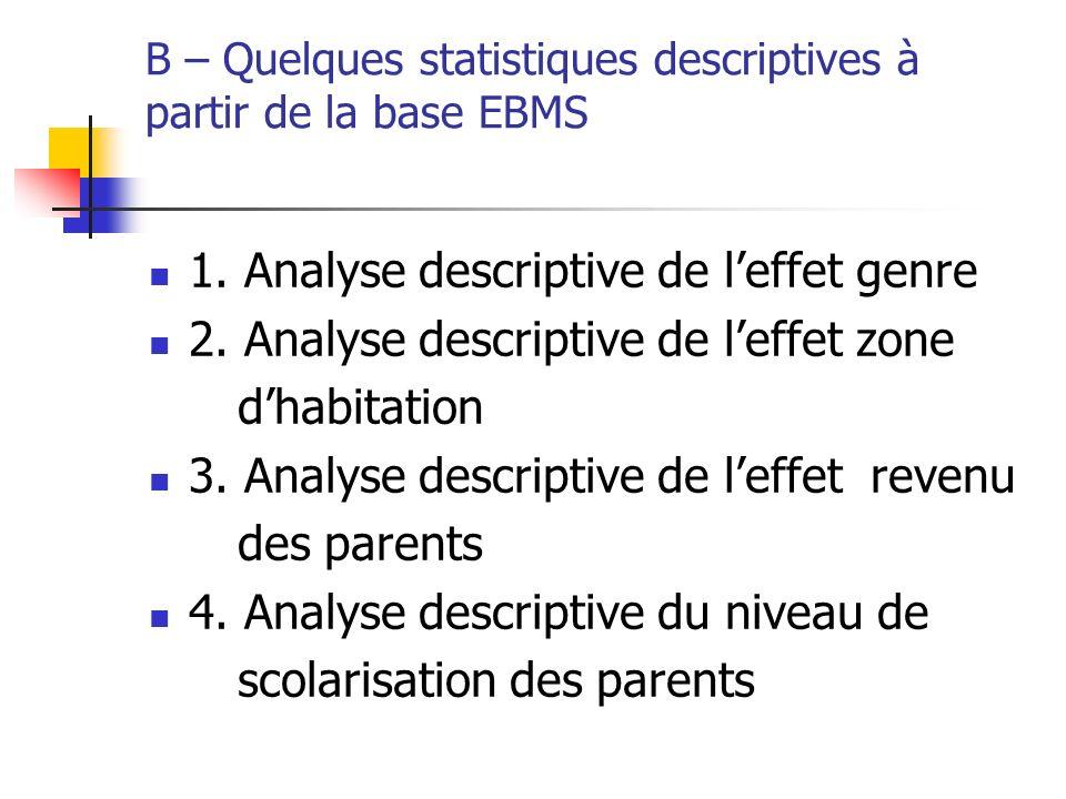 B – Quelques statistiques descriptives à partir de la base EBMS 1. Analyse descriptive de leffet genre 2. Analyse descriptive de leffet zone dhabitati