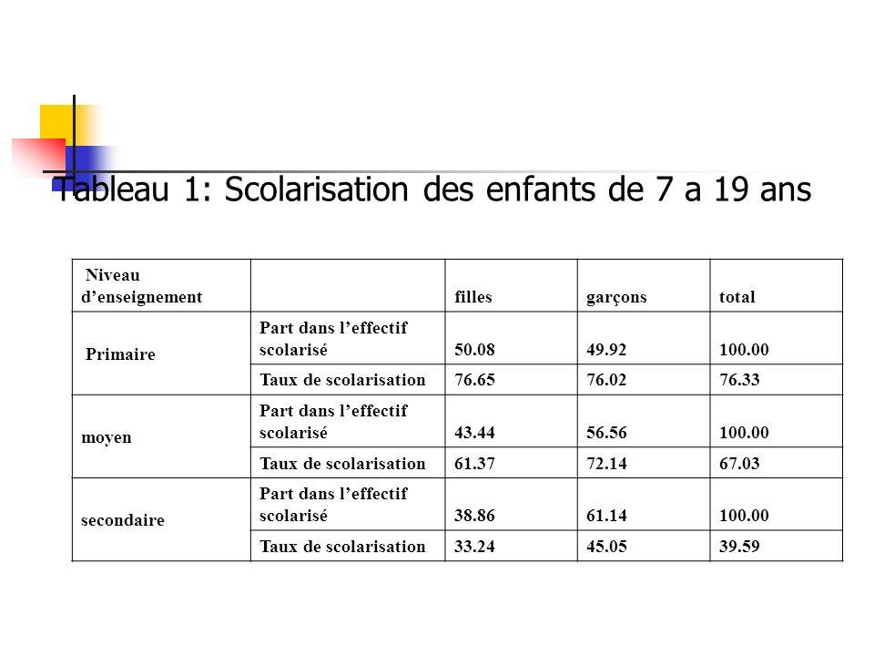Tableau 1: Scolarisation des enfants de 7 a 19 ans Niveau denseignement fillesgarçonstotal Primaire Part dans leffectif scolarisé50.0849.92100.00 Taux