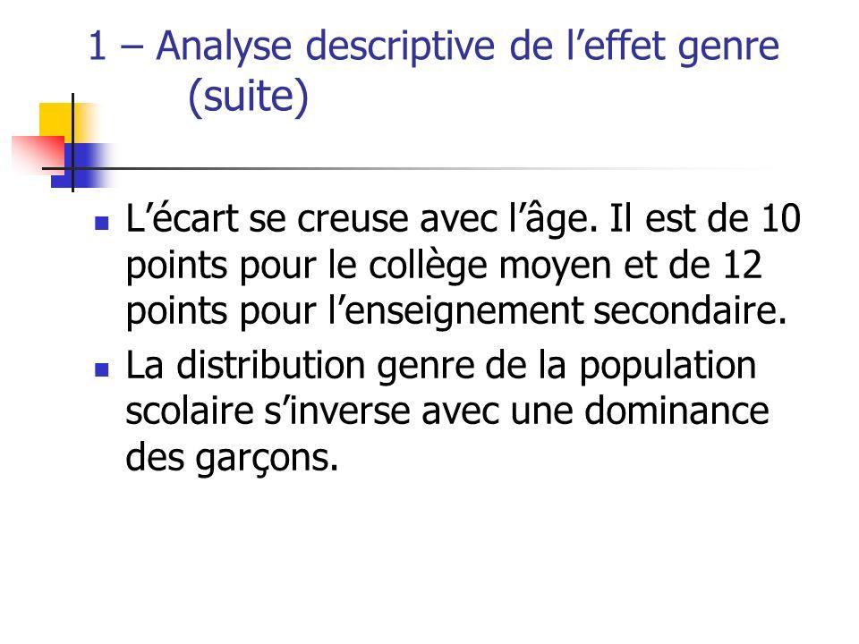 1 – Analyse descriptive de leffet genre (suite) Lécart se creuse avec lâge. Il est de 10 points pour le collège moyen et de 12 points pour lenseigneme