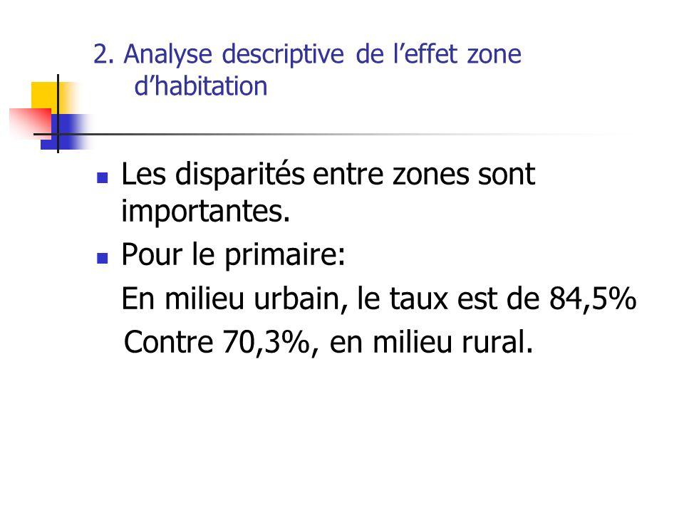 2. Analyse descriptive de leffet zone dhabitation Les disparités entre zones sont importantes. Pour le primaire: En milieu urbain, le taux est de 84,5
