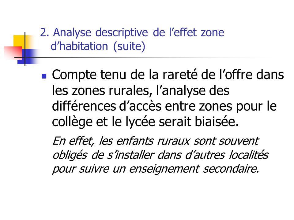2. Analyse descriptive de leffet zone dhabitation (suite) Compte tenu de la rareté de loffre dans les zones rurales, lanalyse des différences daccès e