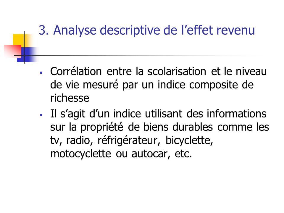 3. Analyse descriptive de leffet revenu Corrélation entre la scolarisation et le niveau de vie mesuré par un indice composite de richesse Il sagit dun